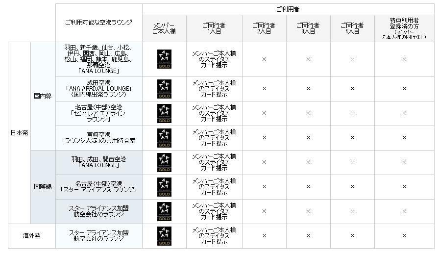 プレミアムメンバー事前サービスを受けるメリット~ダイバー目線で考える~