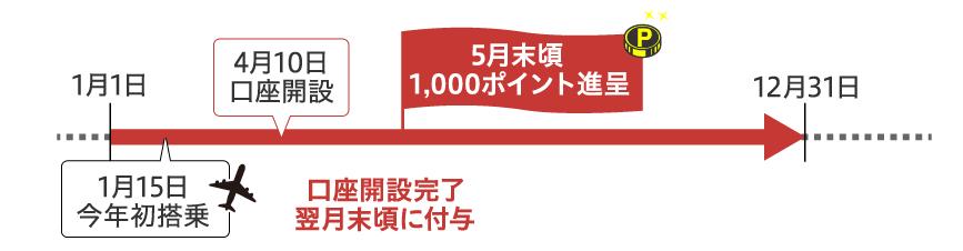りそなJALスマート口座開設で1000FOPと750マイルが獲得できるキャンペーンを逃すな!