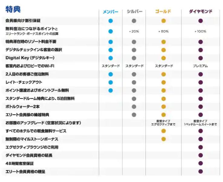 ヒルトンプレミアムクラブジャパン(HPCJ)に入会!検討したメリットまとめ。